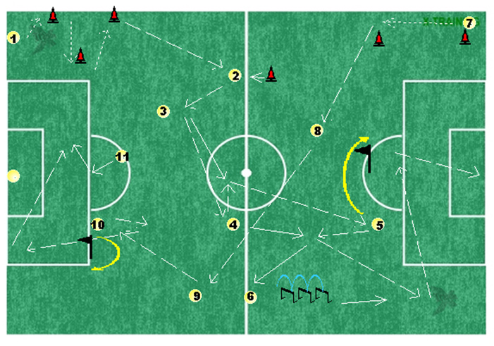 Circuito Tecnico Futbol : Circuito técnico táctico físico físicos técnicos