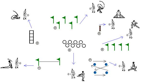 circuito-fisico-tecnico-calentamiento